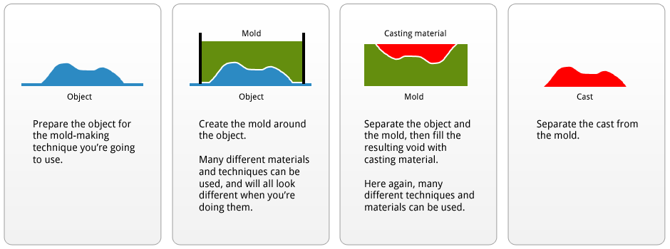 Overview of mold-making and casting techniques and materials